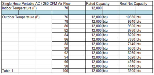 Chart Shows Capacity Loss Of Single Hose Portable Air Conditioner Due To Infiltration