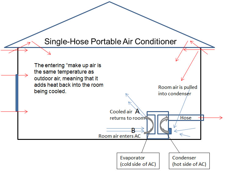 drawing shows infiltration air of portable air conditioner with single hose