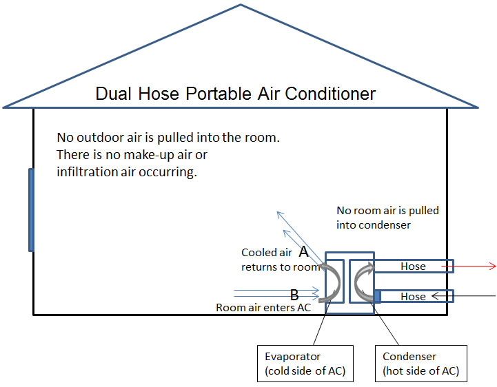 Highest Efficiency Portable Ac